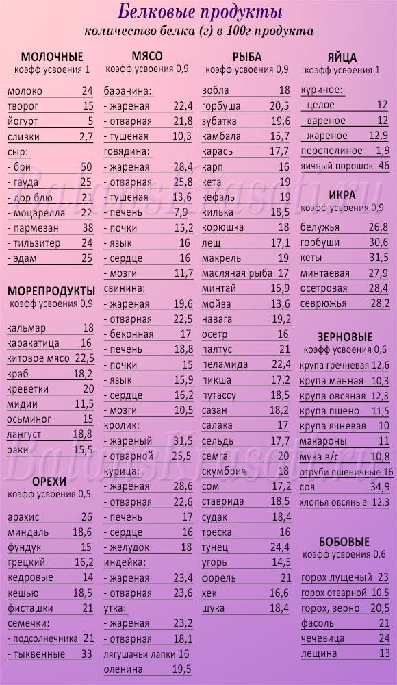 Список Белковые продукты